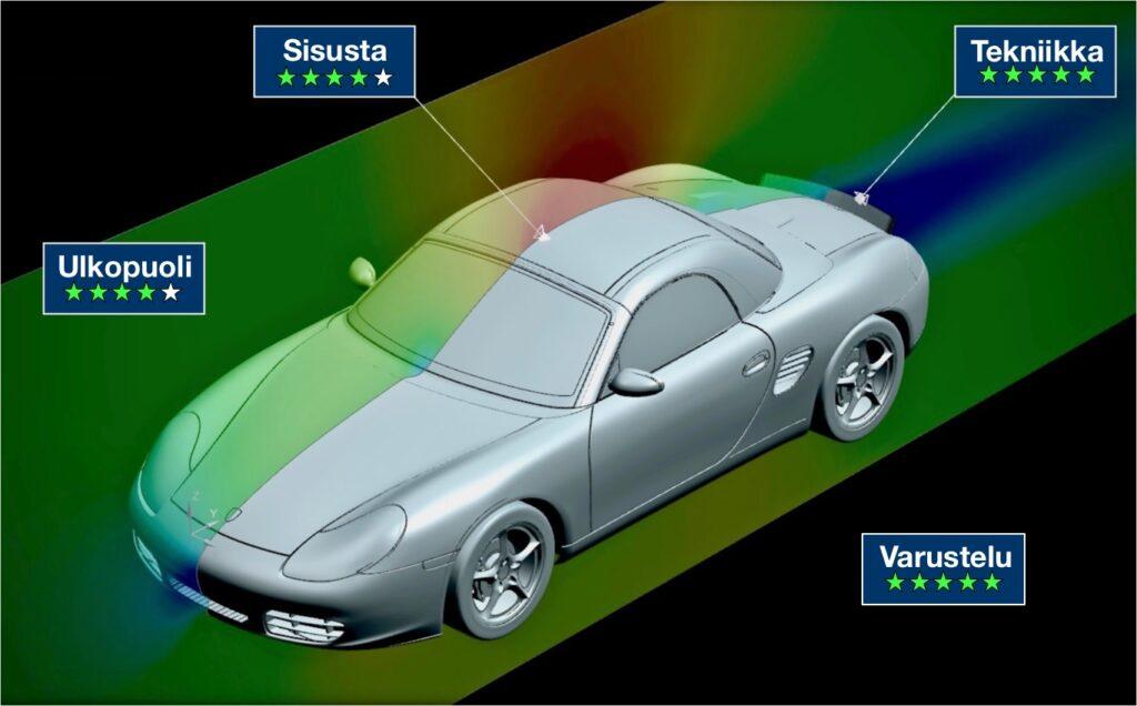 Myytävänä Porsche Boxster testitulokset